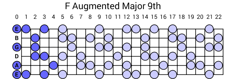 F Augmented Major 9th Arpeggio