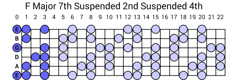 F Major 7th Suspended 2nd Suspended 4th Arpeggio