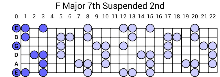F Major 7th Suspended 2nd Arpeggio
