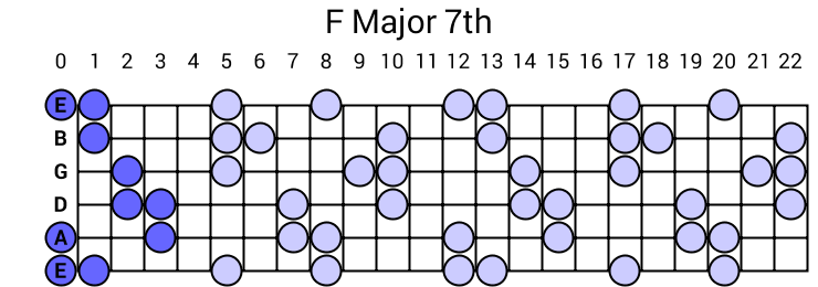 F Major 7th Arpeggio