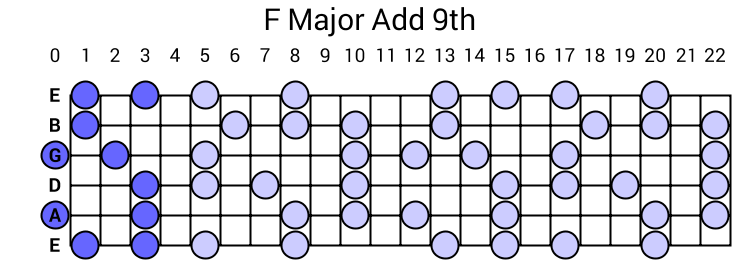 F Major Add 9th Arpeggio