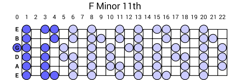 F Minor 11th Arpeggio