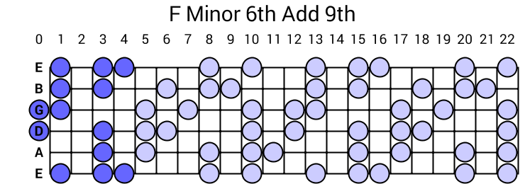 F Minor 6th Add 9th Arpeggio