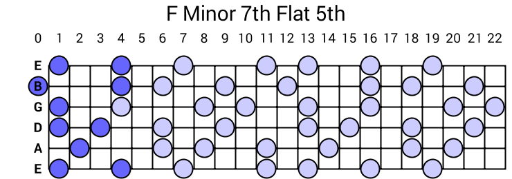 F Minor 7th Flat 5th Arpeggio