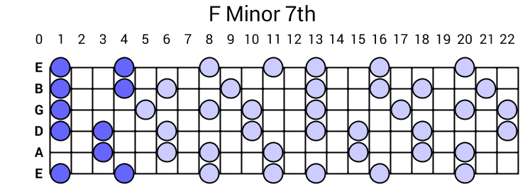 F Minor 7th Arpeggio