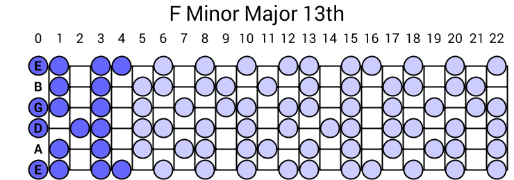 F Minor Major 13th Arpeggio