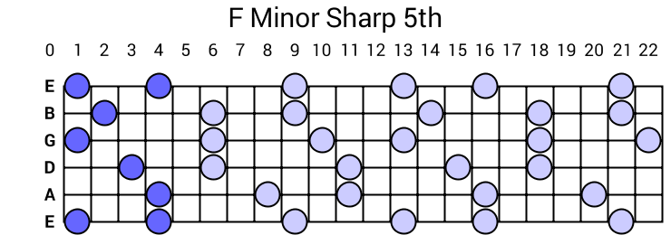 F Minor Sharp 5th Arpeggio