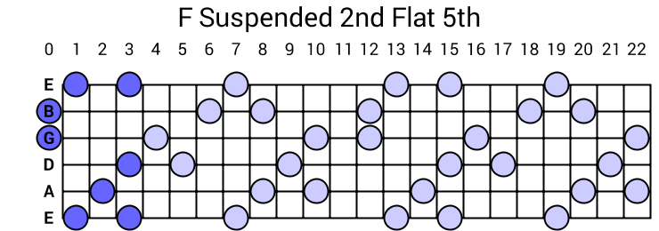 F Suspended 2nd Flat 5th Arpeggio