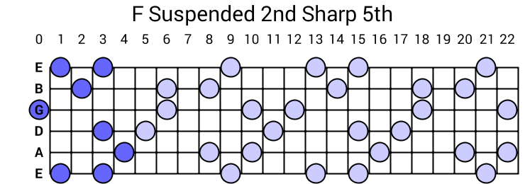 F Suspended 2nd Sharp 5th Arpeggio