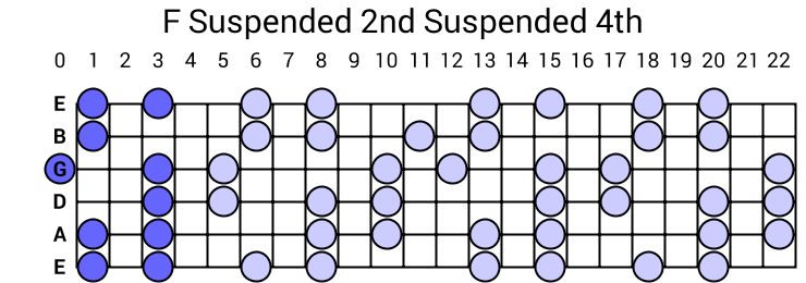 F Suspended 2nd Suspended 4th Arpeggio