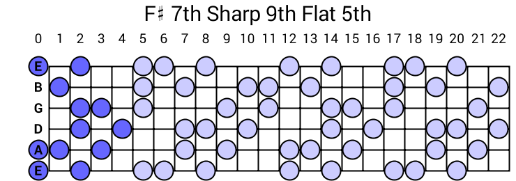 F# 7th Sharp 9th Flat 5th Arpeggio