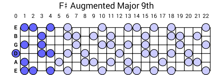 F# Augmented Major 9th Arpeggio