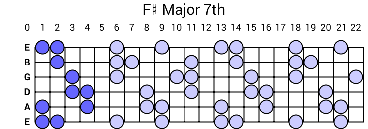 F# Major 7th Arpeggio