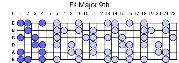 F# Major 9th Arpeggio