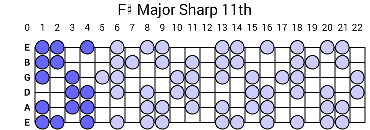 F# Major Sharp 11th Arpeggio