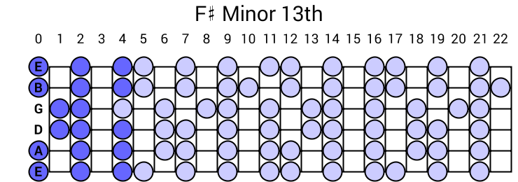 F# Minor 13th Arpeggio