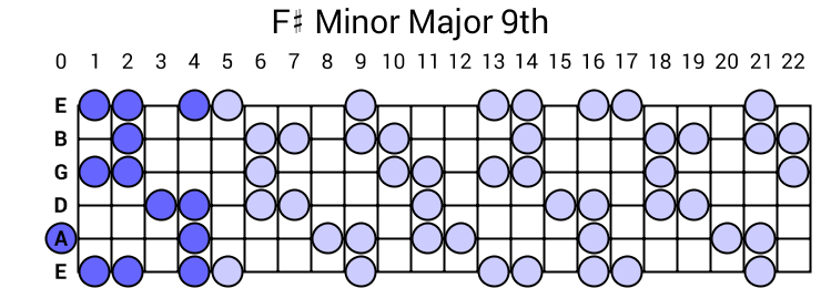F# Minor Major 9th Arpeggio