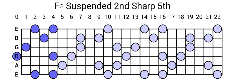 F# Suspended 2nd Sharp 5th Arpeggio