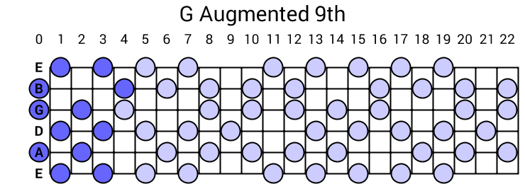 G Augmented 9th Arpeggio