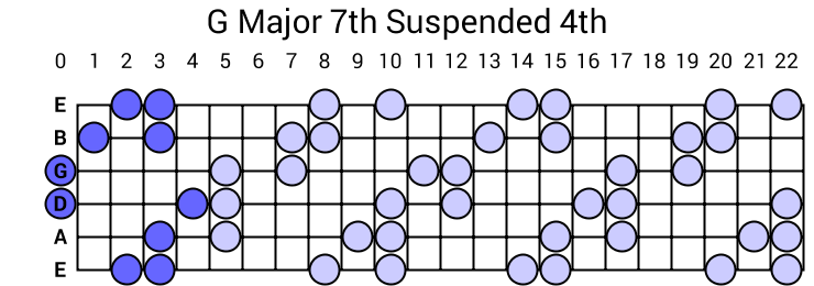 G Major 7th Suspended 4th Arpeggio