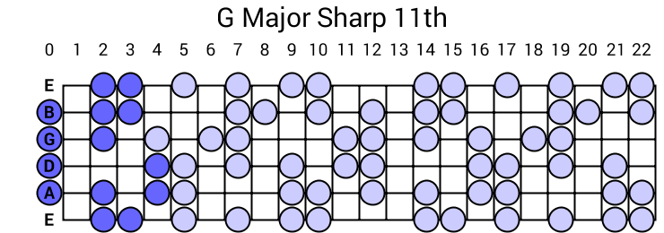 G Major Sharp 11th Arpeggio