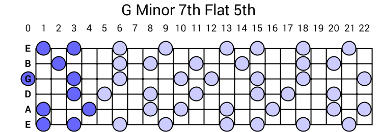 G Minor 7th Flat 5th Arpeggio