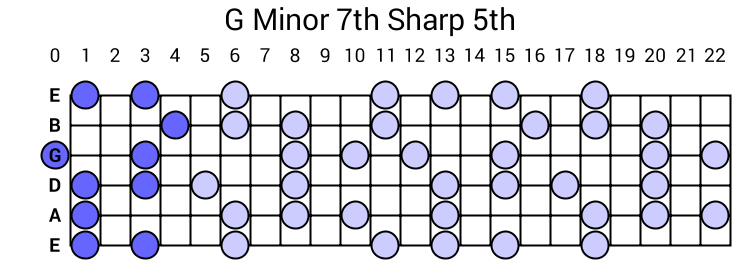 G Minor 7th Sharp 5th Arpeggio
