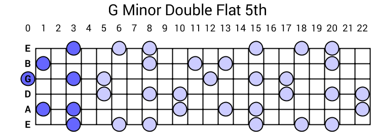 G Minor Double Flat 5th Arpeggio