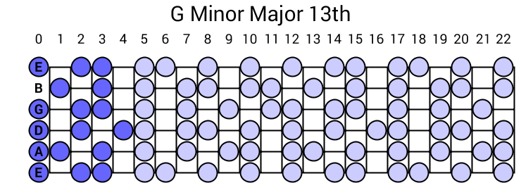 G Minor Major 13th Arpeggio