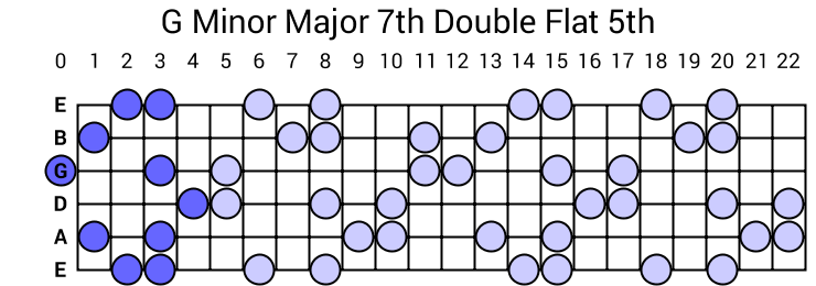 G Minor Major 7th Double Flat 5th Arpeggio