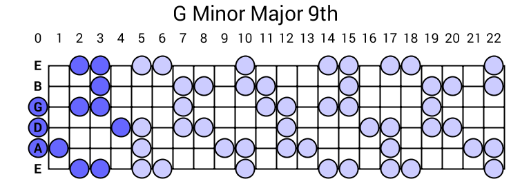 G Minor Major 9th Arpeggio