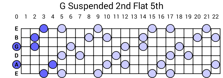 G Suspended 2nd Flat 5th Arpeggio