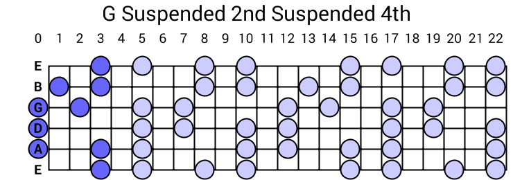 G Suspended 2nd Suspended 4th Arpeggio