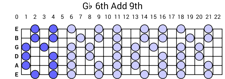 Gb 6th Add 9th Arpeggio