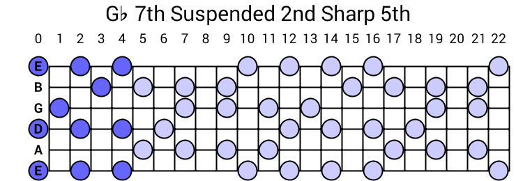 Gb 7th Suspended 2nd Sharp 5th Arpeggio