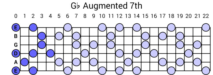 Gb Augmented 7th Arpeggio