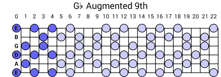 Gb Augmented 9th Arpeggio