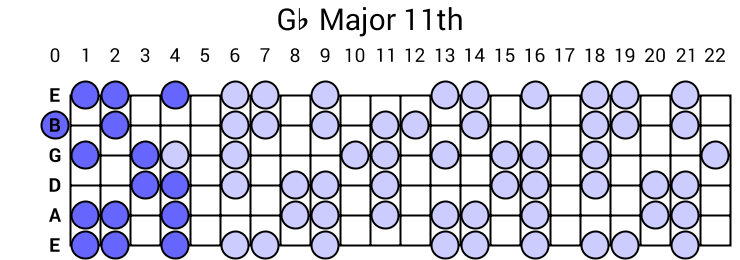 Gb Major 11th Arpeggio