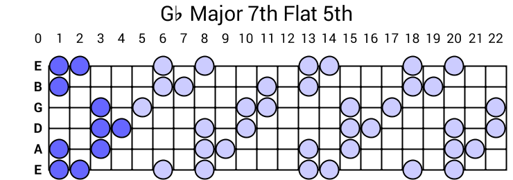 Gb Major 7th Flat 5th Arpeggio