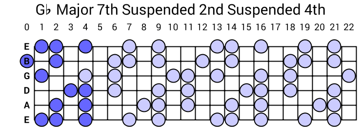 Gb Major 7th Suspended 2nd Suspended 4th Arpeggio