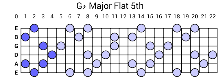 Gb Major Flat 5th Arpeggio