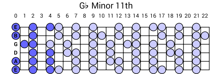 Gb Minor 11th Arpeggio