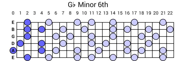 Gb Minor 6th Arpeggio