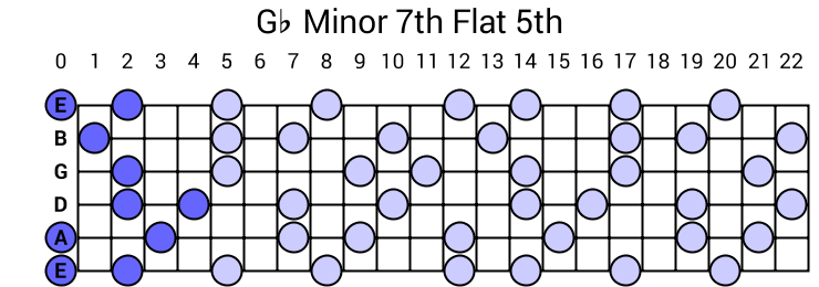 Gb Minor 7th Flat 5th Arpeggio