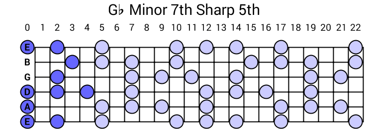 Gb Minor 7th Sharp 5th Arpeggio