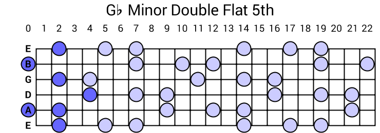 Gb Minor Double Flat 5th Arpeggio