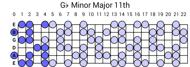 Gb Minor Major 11th Arpeggio