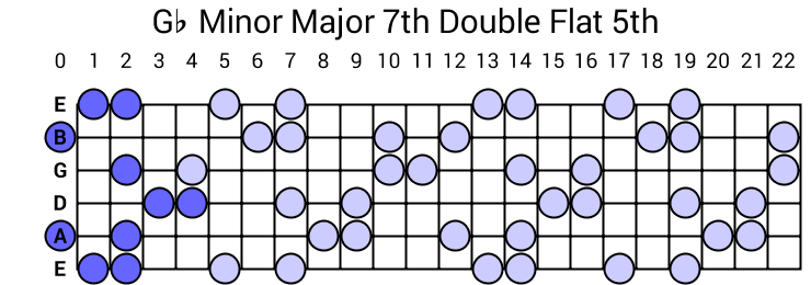 Gb Minor Major 7th Double Flat 5th Arpeggio