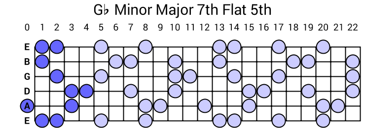 Gb Minor Major 7th Flat 5th Arpeggio