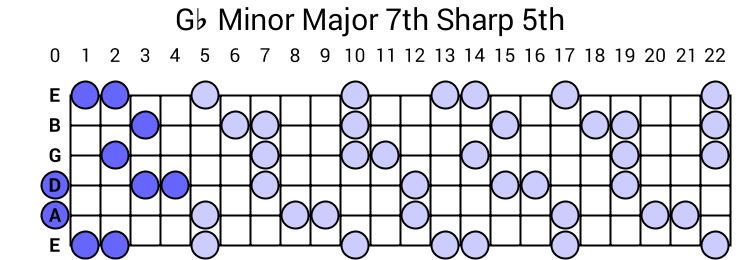 Gb Minor Major 7th Sharp 5th Arpeggio